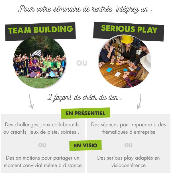Séminaire entreprise - Team building & Serious Play